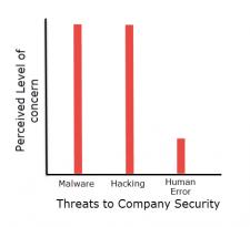 Human Error Graph